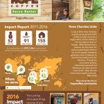 2016 HOPE Coffee Impact Report